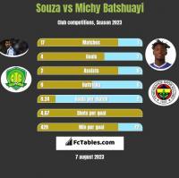 Souza vs Michy Batshuayi h2h player stats
