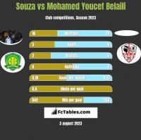 Souza vs Mohamed Youcef Belaili h2h player stats