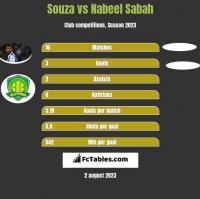 Souza vs Nabeel Sabah h2h player stats