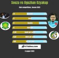 Souza vs Oguzhan Ozyakup h2h player stats