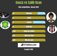 Souza vs Salih Ucan h2h player stats