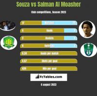 Souza vs Salman Al Moasher h2h player stats