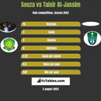 Souza vs Taisir Al-Jassim h2h player stats