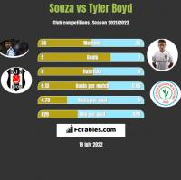 Souza vs Tyler Boyd h2h player stats