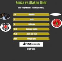 Souza vs Atakan Uner h2h player stats