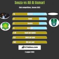 Souza vs Ali Al Asmari h2h player stats