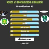 Souza vs Mohammed Al Majhad h2h player stats