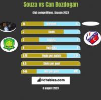 Souza vs Can Bozdogan h2h player stats