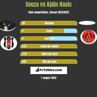 Souza vs Ajdin Hasic h2h player stats