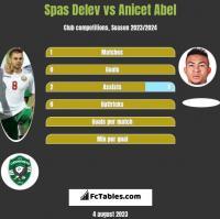 Spas Delev vs Anicet Abel h2h player stats