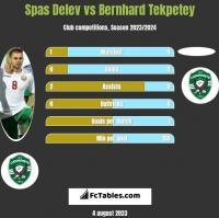 Spas Delev vs Bernhard Tekpetey h2h player stats