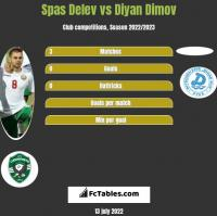 Spas Delev vs Diyan Dimov h2h player stats