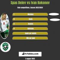 Spas Delev vs Ivan Kokonov h2h player stats