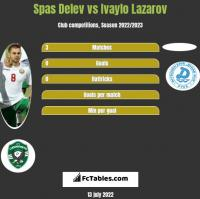 Spas Delev vs Ivaylo Lazarov h2h player stats