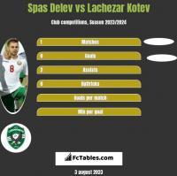 Spas Delev vs Lachezar Kotev h2h player stats