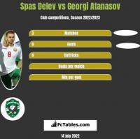 Spas Delev vs Georgi Atanasov h2h player stats