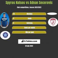 Spyros Natsos vs Adnan Secerovic h2h player stats