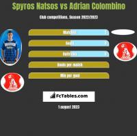 Spyros Natsos vs Adrian Colombino h2h player stats