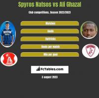 Spyros Natsos vs Ali Ghazal h2h player stats