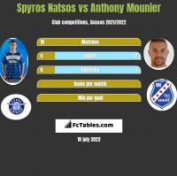 Spyros Natsos vs Anthony Mounier h2h player stats