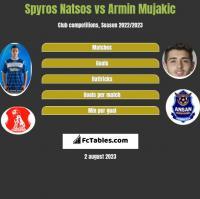 Spyros Natsos vs Armin Mujakic h2h player stats