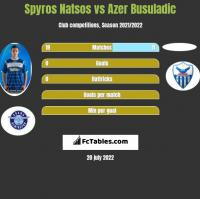 Spyros Natsos vs Azer Busuladic h2h player stats