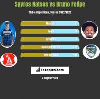 Spyros Natsos vs Bruno Felipe h2h player stats