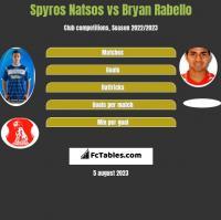 Spyros Natsos vs Bryan Rabello h2h player stats