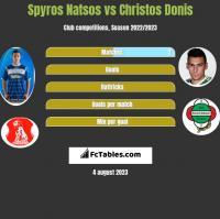 Spyros Natsos vs Christos Donis h2h player stats