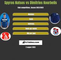 Spyros Natsos vs Dimitrios Kourbelis h2h player stats