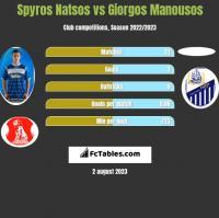 Spyros Natsos vs Giorgos Manousos h2h player stats