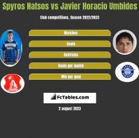Spyros Natsos vs Javier Horacio Umbides h2h player stats