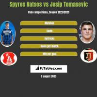 Spyros Natsos vs Josip Tomasevic h2h player stats