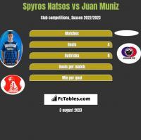 Spyros Natsos vs Juan Muniz h2h player stats