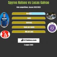 Spyros Natsos vs Lucas Galvao h2h player stats