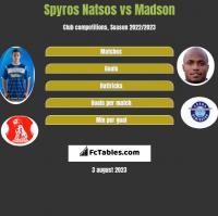 Spyros Natsos vs Madson h2h player stats