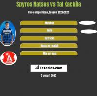 Spyros Natsos vs Tal Kachila h2h player stats
