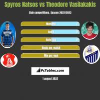 Spyros Natsos vs Theodore Vasilakakis h2h player stats