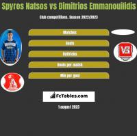 Spyros Natsos vs Dimitrios Emmanouilidis h2h player stats
