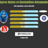 Spyros Natsos vs Konstantinos Kotsopoulos h2h player stats