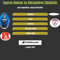 Spyros Natsos vs Alexandros Chalatsis h2h player stats