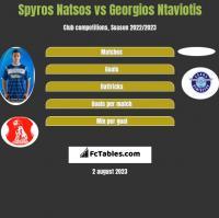 Spyros Natsos vs Georgios Ntaviotis h2h player stats