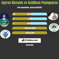 Spyros Risvanis vs Achilleas Poungouras h2h player stats