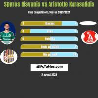 Spyros Risvanis vs Aristotle Karasalidis h2h player stats