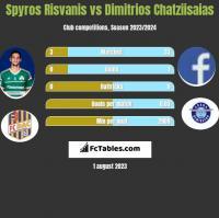 Spyros Risvanis vs Dimitrios Chatziisaias h2h player stats
