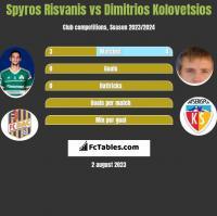 Spyros Risvanis vs Dimitrios Kolovetsios h2h player stats