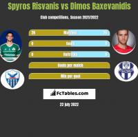 Spyros Risvanis vs Dimos Baxevanidis h2h player stats
