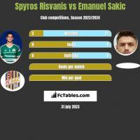 Spyros Risvanis vs Emanuel Sakic h2h player stats