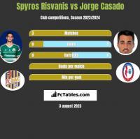 Spyros Risvanis vs Jorge Casado h2h player stats