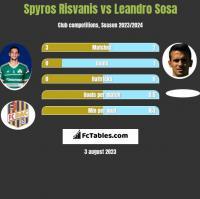 Spyros Risvanis vs Leandro Sosa h2h player stats